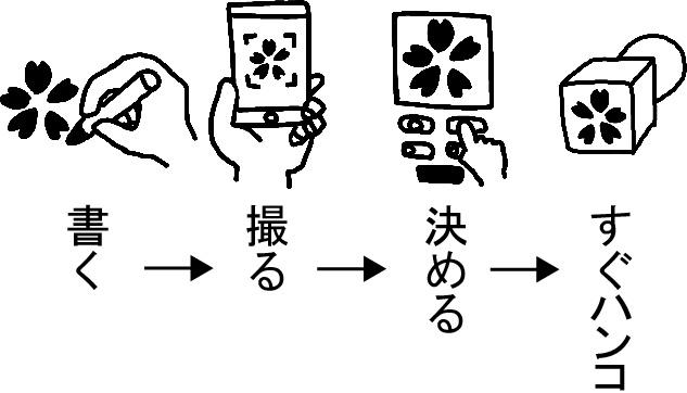 手書きのハンコを作る流れ | しるし堂